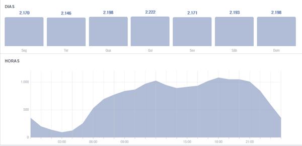 Audiência Facebook - gerenciamento de redes sociais